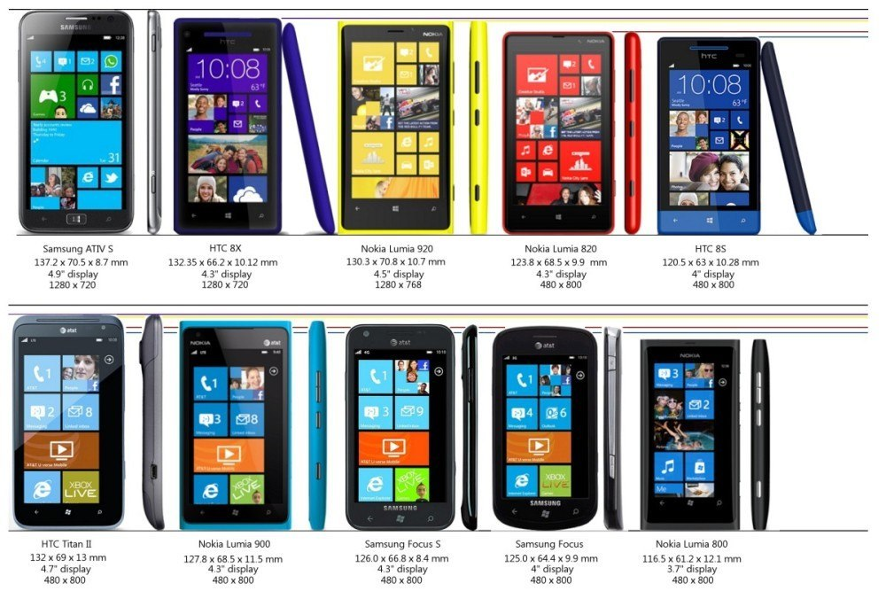 wp8 phones - groessen