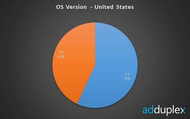 AdDuplex-Statistik