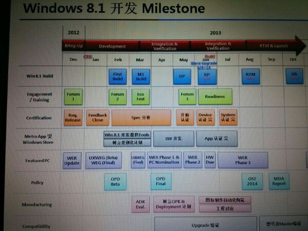 windows 8.1 roadmap