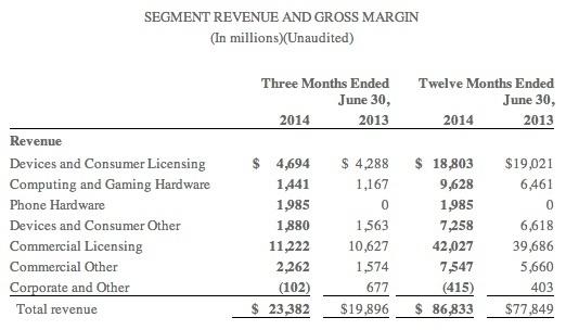 Microsoft veröffentlicht Bilanz für das zweite Quartal 2014