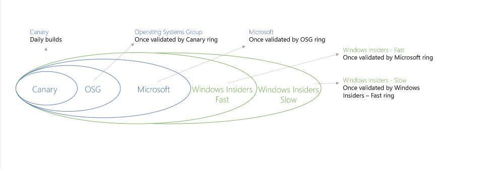 Microsoft-Testing-Ring2