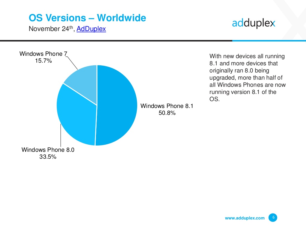 AdDuplex November 2014 Windows Phone Distribution Verteilung Anteil Marktanteil
