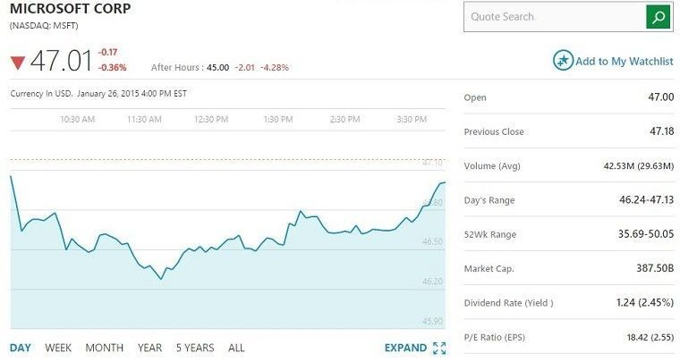 msft_stock_price_story