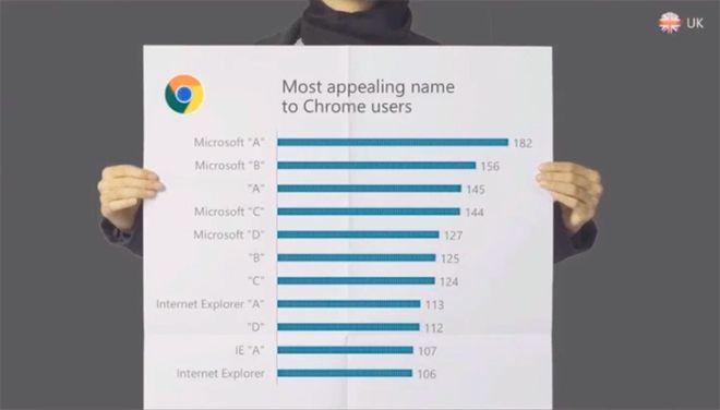 Chrome Nutzer UK IE neuer Name