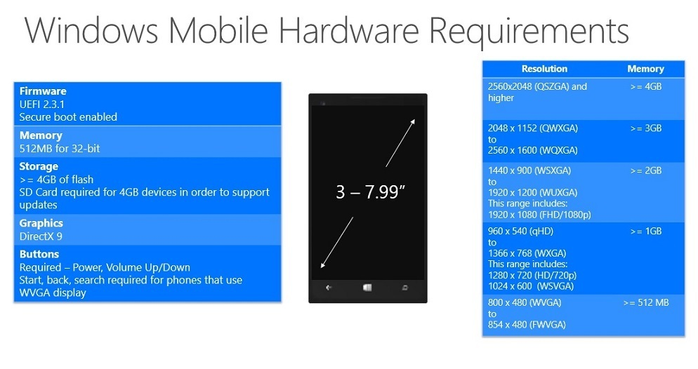 Windows 10 Mobile Phone sys req Hardwareanforderungen