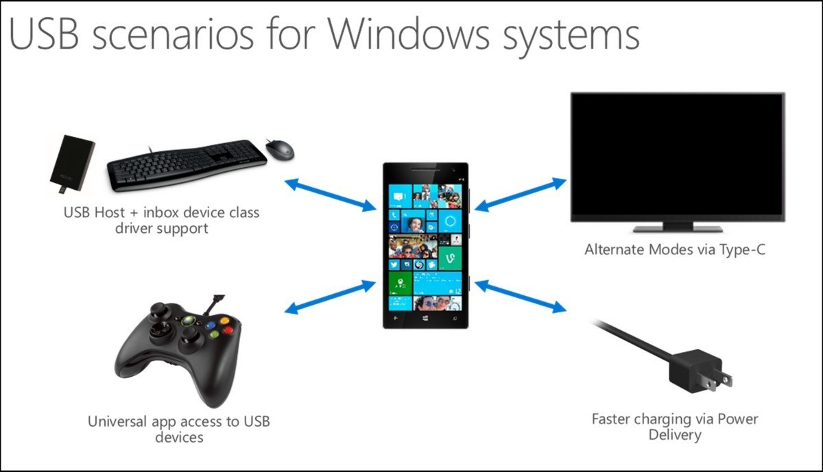 usb-Windows-Phone-Windows-10