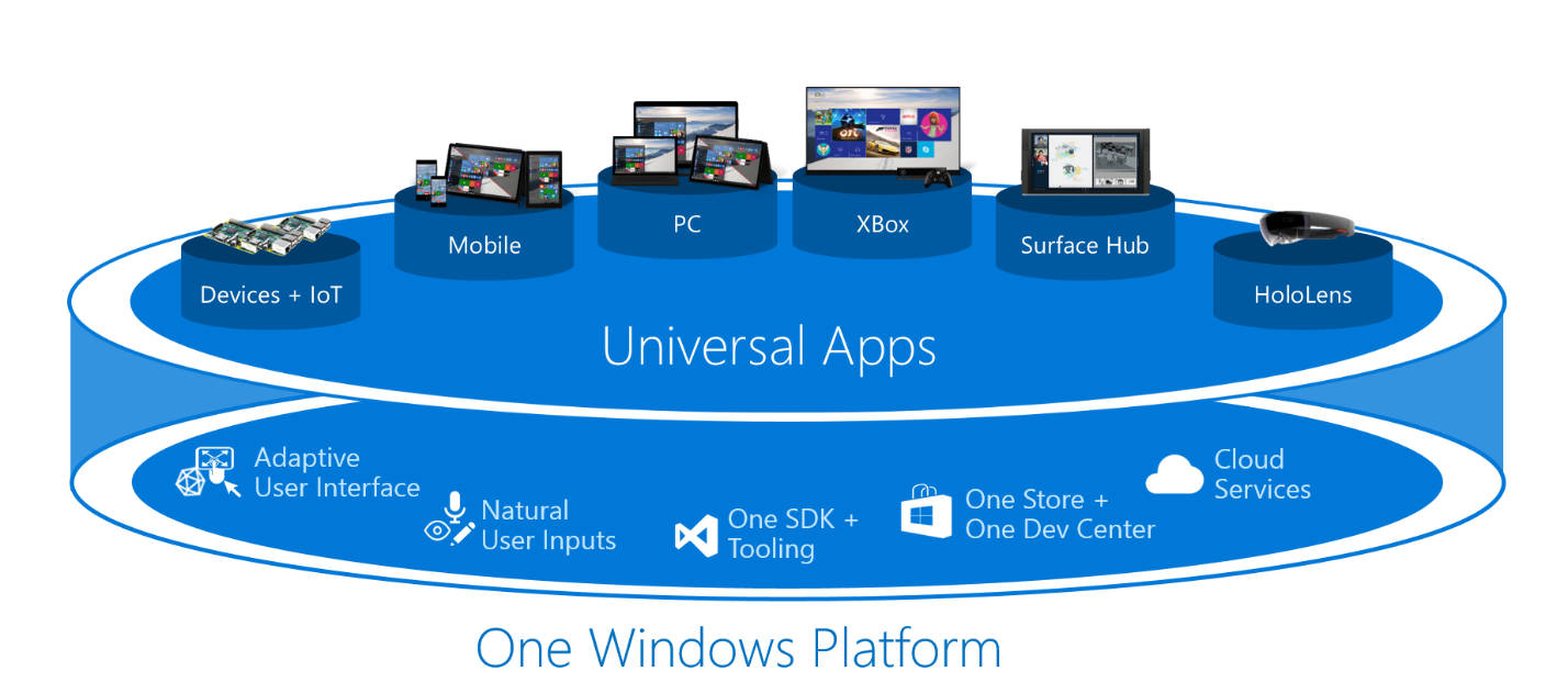 windows10-universal-app-plattform