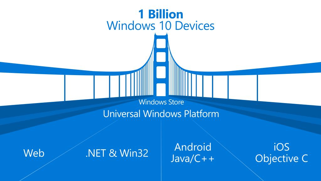 Windows 10 SDK und Visual Studio 2015 werden am 29 bzw. 20. Juli veröffentlicht