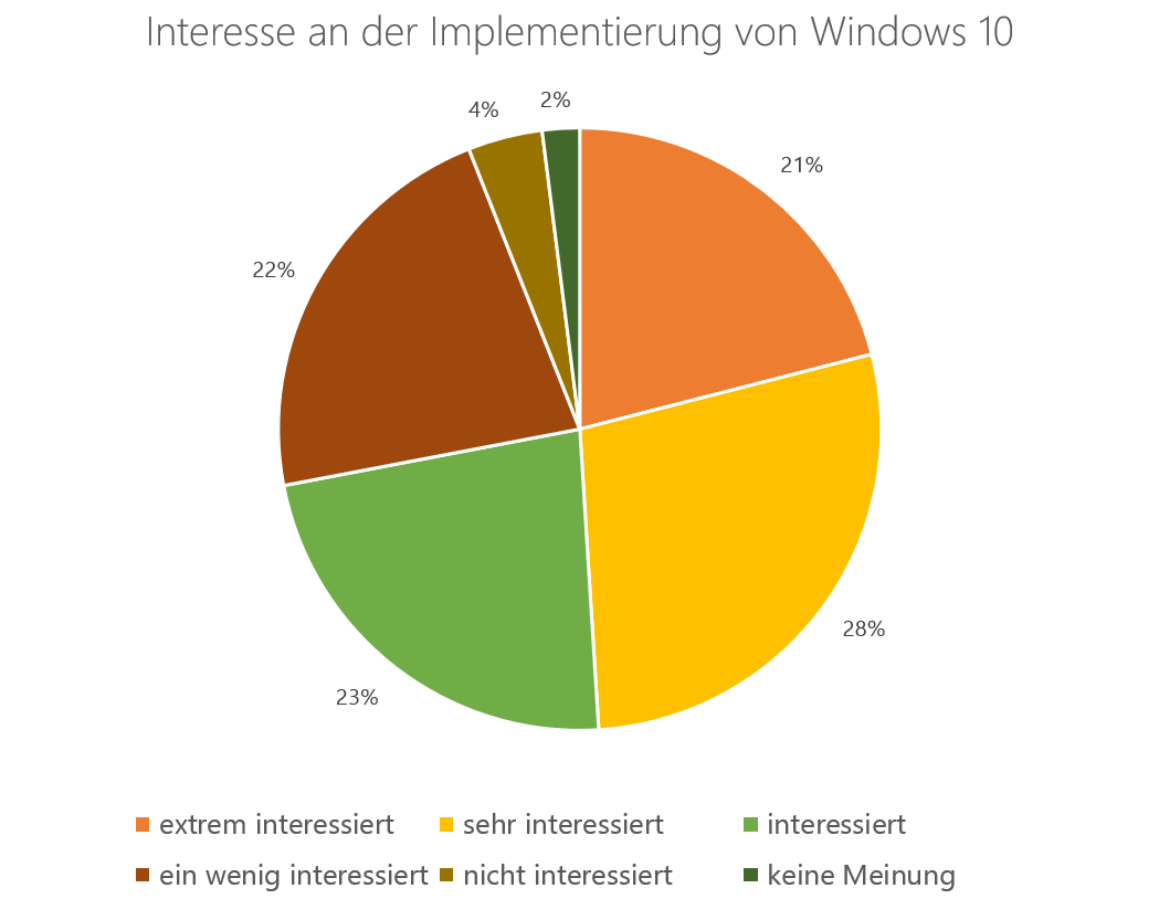 Windows10_Studie_Bild2