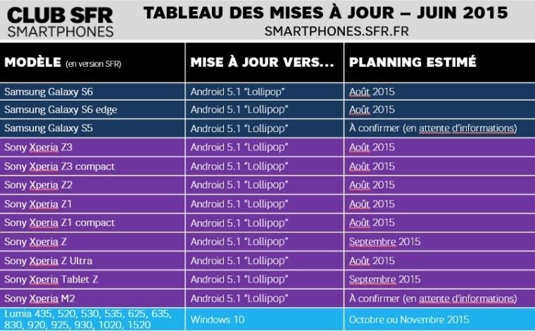 windows-10-mobile-roadmap-sfr-telecom-juni15