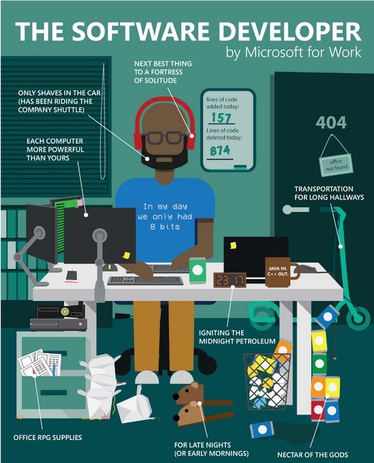 Microsoft Entwickler Stereotyp Shitstorm