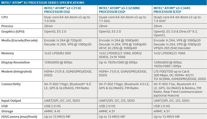 Intel Atom x3 Prozessor Spezifikationen Surface Phone