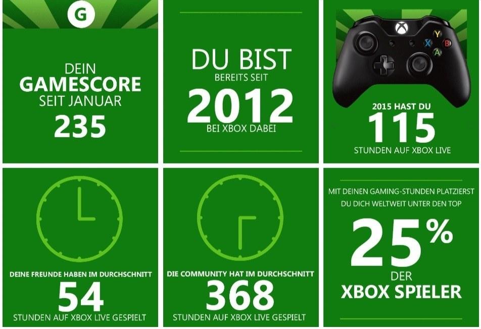 Microsoft Xbox Live Jahresrückblick 2015