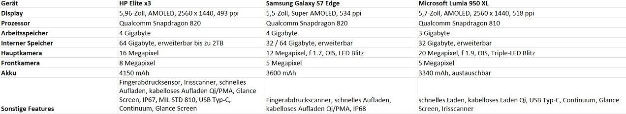 HP Elite x3 cs Lumia 950 XL vs Galaxy S7 Edge