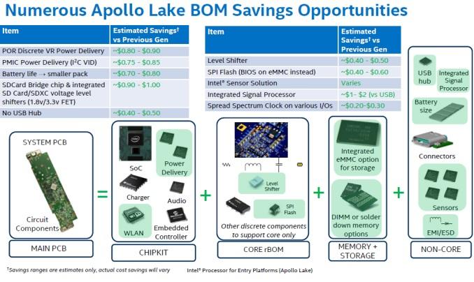 Intel Apollo Lake Ersparnis