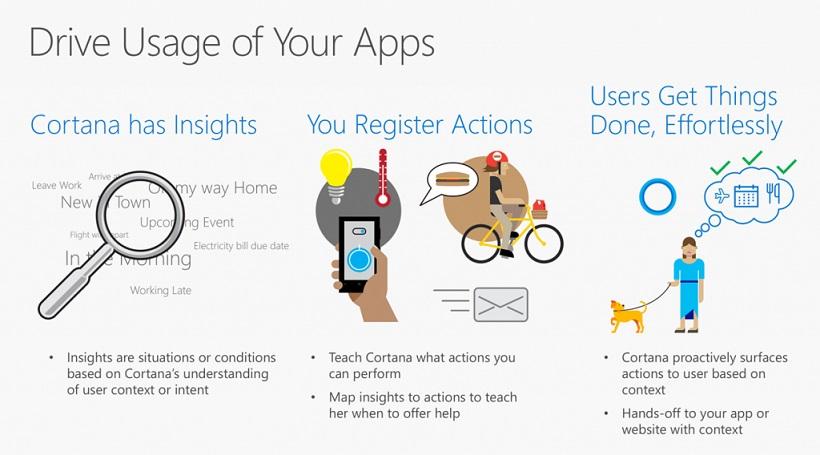 Windows 10 Anniversary Update Cortana proactive Actions