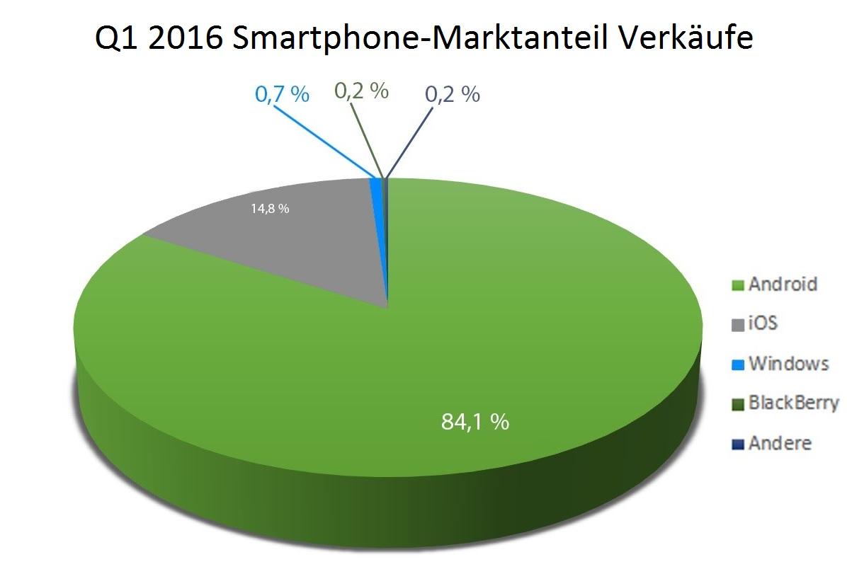 Q1 2016 Smartphone-Marktanteil Verkäufe