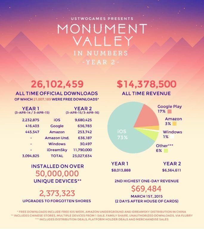 monumentvalley-zahlen
