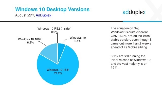 windows-10-statistik-august-2016