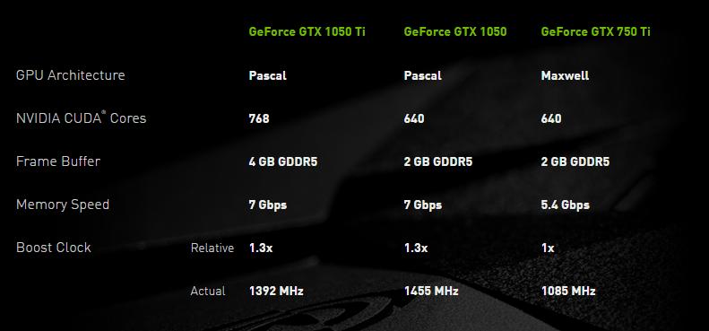 Nvidia Gtx 1050 Ti Driver Download Windows 10