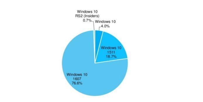 Windows 10 Anniversary Update bereits auf 76 Prozent aller Windows 10 PCs
