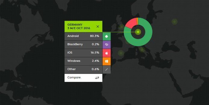 Windows Phone-Marktanteil im Oktober 2016: In Deutschland bereits auf 2,4 Prozent abgestürzt