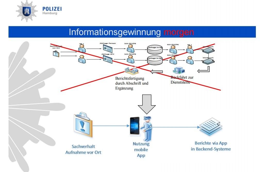 im zentrum dieser digitalisierung bei der polizei hamburg steht microsofts universal windows platform und um diese - Polizei Hamburg Bewerbung