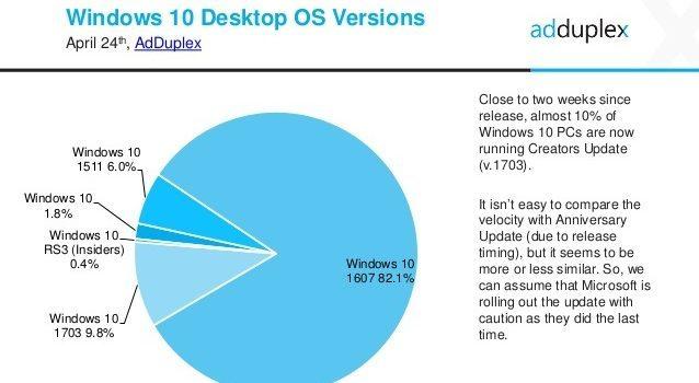 40 Prozent aller Windows 10 Mobile-Geräte bekommen kein Creators Update