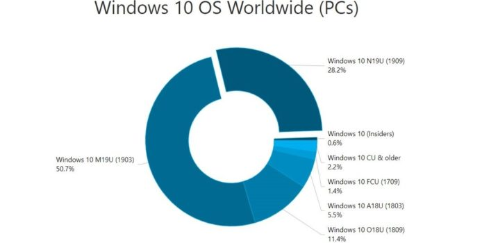 Windows 10 Version 1909 erreicht bald 30 Prozent Marktanteil