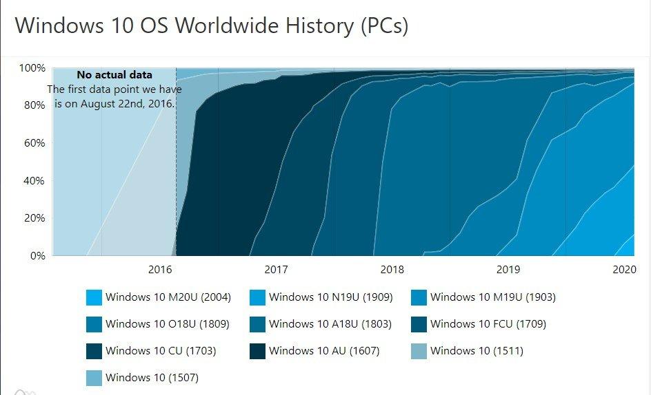 Windows 10 2004 Marktanteil