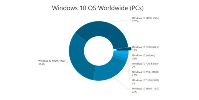 Nutzungsanteil: Windows 10 Mai 2020 Update erreicht Platz 1