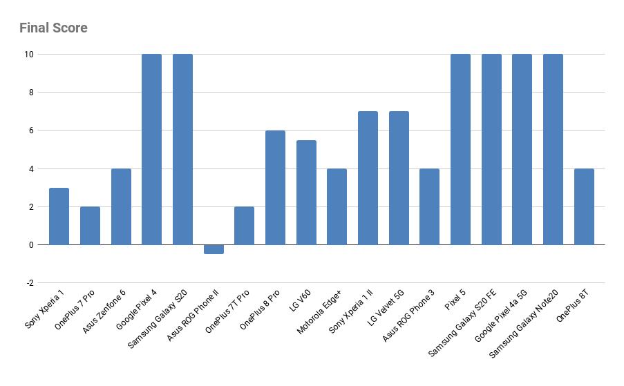 Diagramm, welches den finalen Score zeigt. Die Smartphones mit dem höchsten Score erhalten am zuverlässigsten Android Sicherheitsupdates.